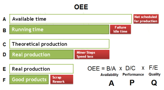 OEE improvement requires a good knowledge of what is OEE