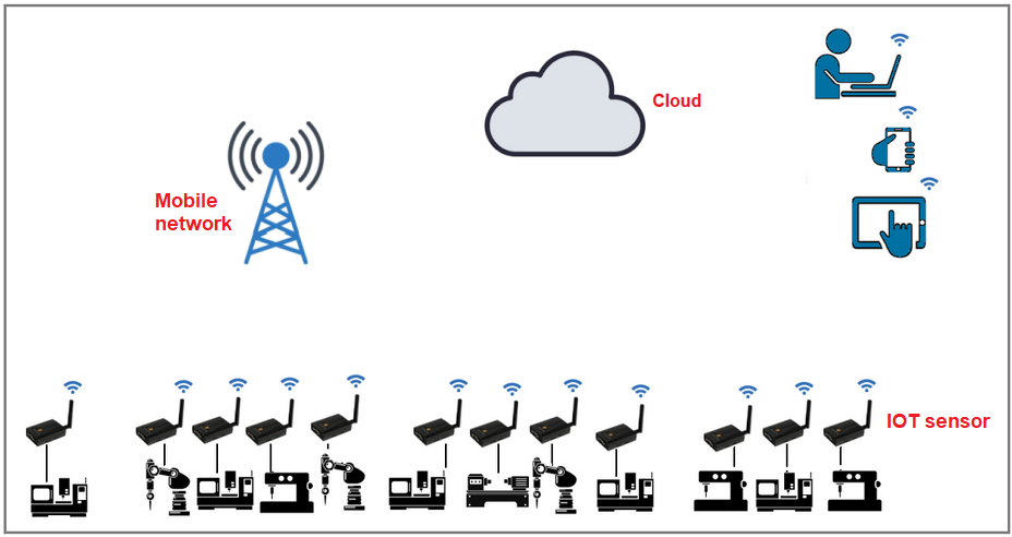 Data transfer direct from IOT sensor to cloud