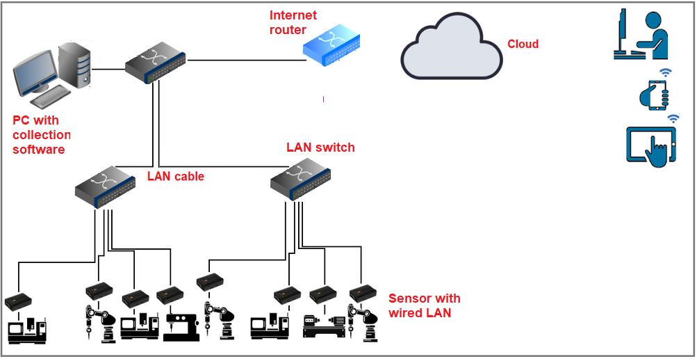 Data transfer from sensor to Cloud via wired LAN, without IOT sensors