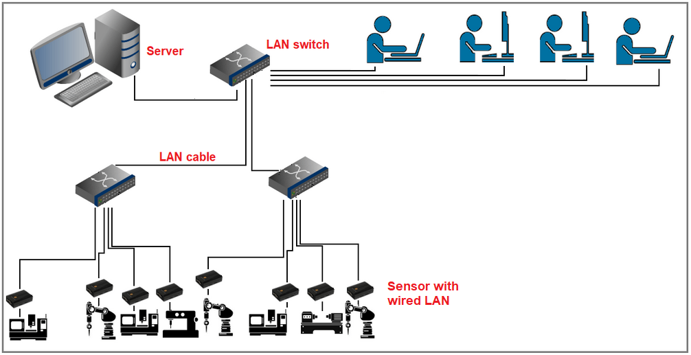 Data transfer from sensor to on-premise server via wired LAN, without IOT sensors